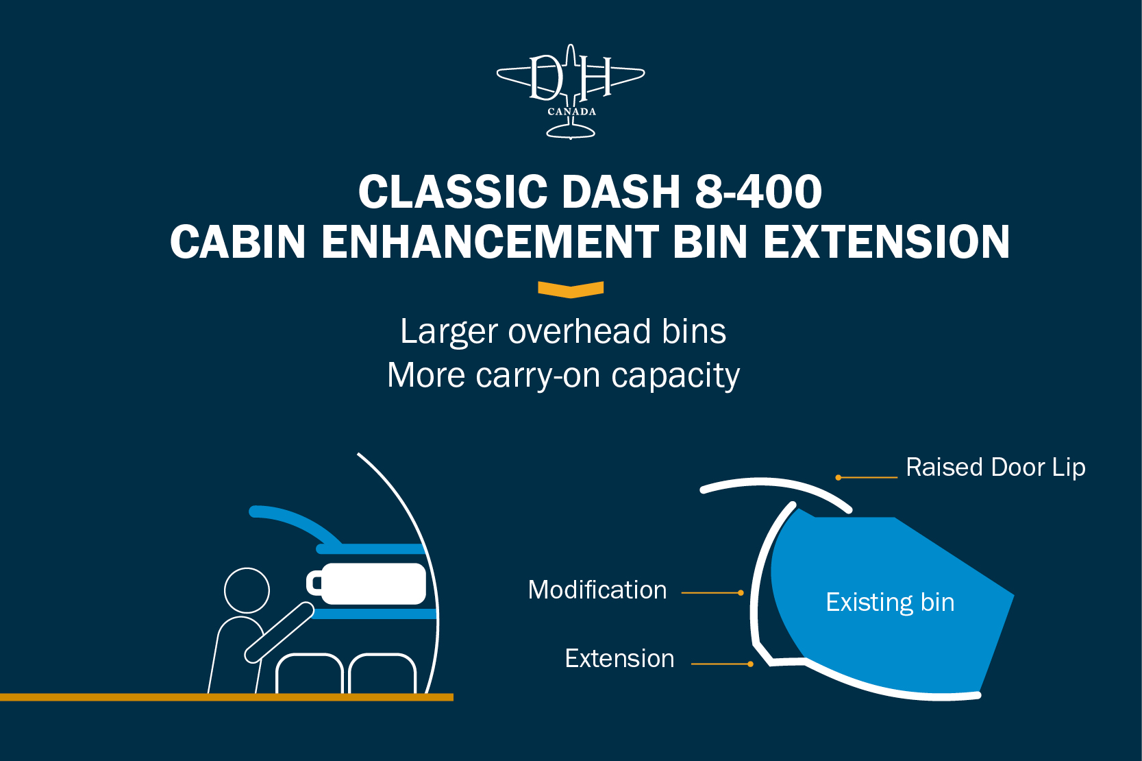 news: Nordic Aviation Capital to be De Havilland Canada's First Customer for Classic Overhead Bin Extension on Dash 8-400 Aircraft